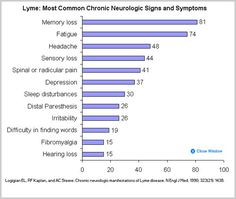 Lyme disease can cause virtually any symptom in the world. Early Lyme tends to cause non-specific flu-like symptoms & a rash. Then it tends to cause joint pains (esp. knee pain) & fatigue. It often causes problems with memory & concentration & a variety of neurological symptoms. As it progresses it may be misdiagnosed as chronic fatigue, fibromyalgia, arthritis, multiple sclerosis etc.