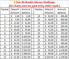 Bi-Weekly Money Challenge Savings Chart