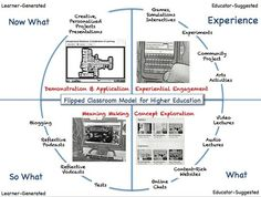 Flipped Classroom: The Full Picture for HigherEducation