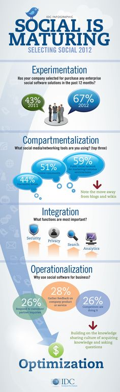 @IDC's #socialbiz team says Social is Maturing - see how in this #Infographic