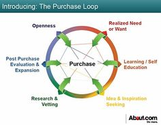 How Inbound Marketing Aligns With the New Purchase Loop Marketing Topics, Content Marketing, Internet Marketing, Social Media Marketing, Digital Marketing, Customer Behaviour, Consumer Behaviour, Behavior, Experiential Marketing