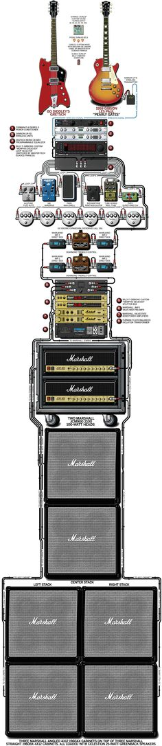 Billy Gibbons – ZZ Top – 2003 Billy's guitar rig with detailed diagram! (I didn't realize zz top was so complex lol) Guitar Rig, Guitar Pedals, Music Guitar, Guitar Chords, Cool Guitar, Playing Guitar, Acoustic Guitar, Billy Gibbons, Mundo Musical