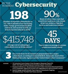 Cybersecurity by the numbers (image credit: ITworld)
