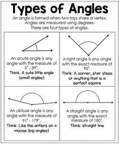 Types of Angles Anchor Chart - Interactive Math Journal Math Charts, Math Anchor Charts, Interactive Math Journals, Math Notebooks, Teaching Math, Maths, Math Multiplication, Math Math, Kindergarten Math