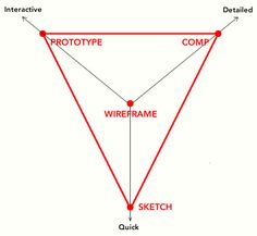 Triangle showing wireframes scoring low on axes labelled 'quick', 'detailed', and 'interactive'.