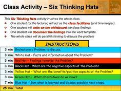 Class Activity – Six Thinking Hats This Six Thinking Hats activity involves ., health coping skills health ideas health posters health promotion health tips Six Thinking Hats, Thinking Skills, Critical Thinking, Class Activities, Classroom Activities, Health Activities, Solo Taxonomy, Issues In Society, Kids Health