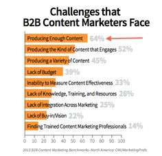 No.1 challenge for content marketers in B2B