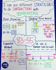 Subtraction with regrouping (or UNgrouping) anchor chart. Easy visuals for students! Includes various strategies, like base ten blocks, expanded notation, and number lines. Teaching Subtraction, Teaching Math, Subtraction Strategies, Addition Strategies, Mental Math Strategies, Math Charts, Math Anchor Charts, Second Grade Math, First Grade Math