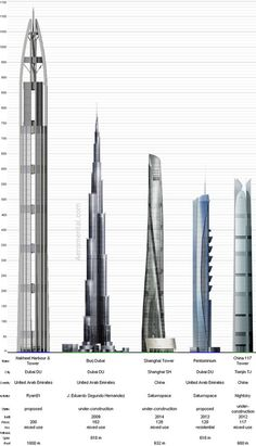 Architecture Memes, Futuristic Architecture, Beautiful Architecture, Architecture Design, High Building, Building Design, Tower Building, Unusual Buildings, Amazing Buildings
