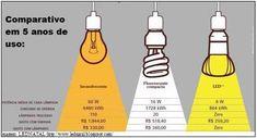 Projetando com LEDs | Fórum da Construção