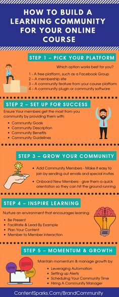 Learn the key steps for how to build a learning community for your online course that's vibrant and engaged, so your students get the best results. What If Questions, This Or That Questions, Inspired Learning, Can You Help, Interactive Learning, New Students, Writing Advice, Learning Environments, Online Courses