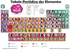 """Tabela periódica dos elementos químicos """"Mentes Irrequietas""""."""