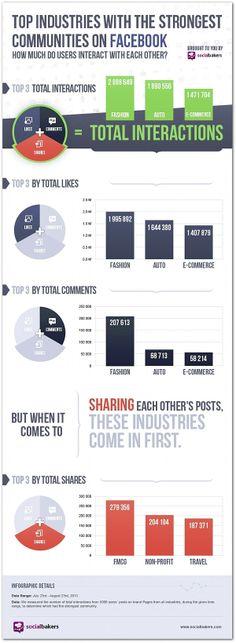 Tasas de interacción en Social Media.