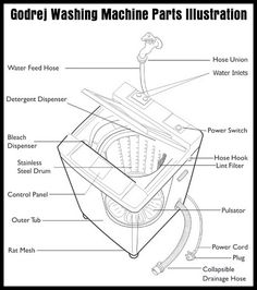Godrej Washing Machine Parts Illustration