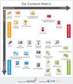 4 soorten content die elke site móet hebben - Content Marketing Specialist, Google Plus