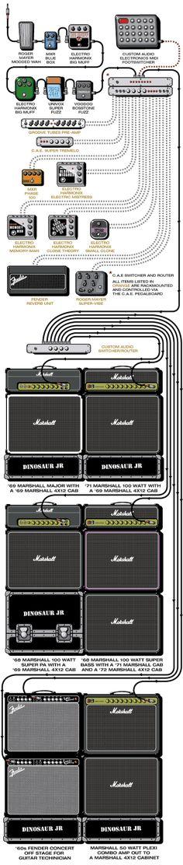 GuitarGeek | j mascis of dinosaur jr