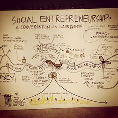 A pictograph of my conversation about Social #Entrepreneurship at the @Pat Fleck Women's Summit. @FEED