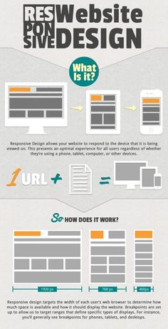 Responsive Website Design – What is it? [Infographic]