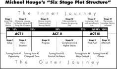 Michael Hauge's Six Stage Plot Structure -- very useful.