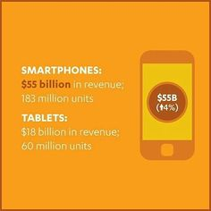 from @cta -  #smartphone revenues will reach $55 billion in 2016 a 4% increase from last year. #CTAResearch #tech #infographic #research