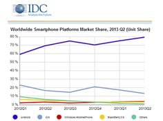 Windows Phone and Android vault ahead in smartphone market share - android 80%