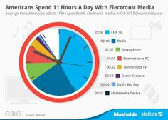 Americans Spend 11 Hours A Day With Electronic Media