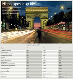 Improve your night photography with our new photography cheat sheet, a night photography exposure guide with suggested shutter speeds and ISO settings.
