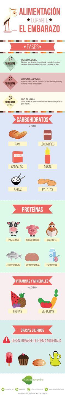 En Aurum Bienestar hemos hecho una infografía con la información relativa a la alimentación durante el embarazo. Descubre todo lo que debes hacer. #alimentacionembarazo