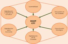 #SmartCities ¿Evolución o Necesidad?: http://www.piensaycomunica.com/smart-cities-evolucion-o-necesidad #Soluntia #Govermentia #OGov #EGov #BigData #OpenData