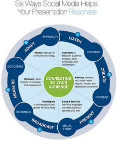 Six Ways #SocialMedia Helps Your Presentation Resonate #infografía