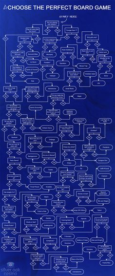 Pick the Best Board Game to Play in Any Situation with This Flow Chart - - If you've finally got a group together for a game night—or if it's family game time—and you have no idea what to play, this chart can help. Fun Board Games, Fun Games, Games To Play, Board Game Table, Board Game Geek, Family Game Night, Family Games, Family Activities, Deco Gamer