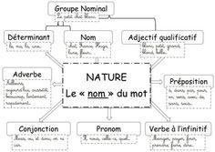 Français - GRAMMAIRE - carte mentale : la nature des mots