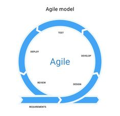 Development Life Cycle, Product Development Process, Agile Software Development, Application Development, Spiral Model, Effective Meetings, Best Positions, Computer Technology, Life Cycles