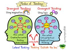How to improve thinking skills and solve problems Using the Six Thinking Hats @ http://blog.iqmatrix.com/six-thinking-hats