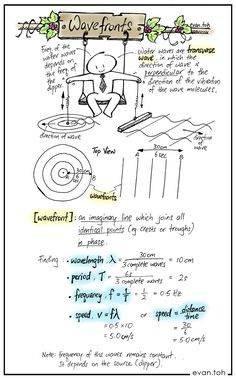 Posts about 12 General Wave Properties written by evantoh Physics 101, Physics Lessons, Learn Physics, Physics Concepts, Basic Physics, Physics Formulas, Physics Notes, Chemistry Notes, Physics And Mathematics