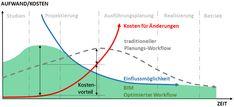 Verschiebung der Leistungsphasen Anteile und des Arbeitsaufwands durch BIM