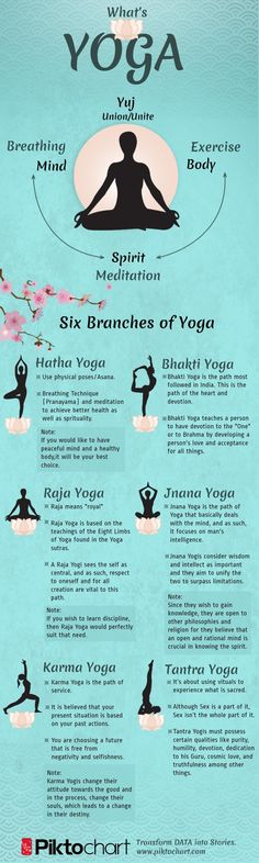 6 branches of #Yoga