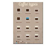 Placa Decorativa Coffe Types - 30x44cm