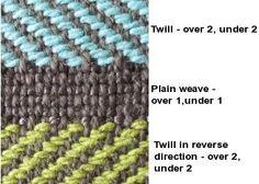 Leigh's Fiber Journal: Twills - The Basics. Twill weave fabric.