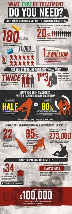 What Type Of Treatment Do I Need for Drug and Alcohol Addiction? - Infographic