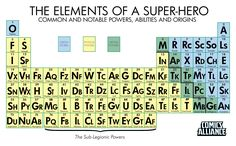 Great for creating a super hero character - the periodic table of superpowers, because elements are for chumps. (Kidding, I love the periodic table because I am a nerd)