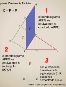 Teoremas de Euclides y Pitagoras