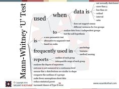 Mann-Whitney 'U' Test is a non-parametric test Mann-Whitney 'U' Test used to analyze data from 2 independent groups Mann-Whitney 'U' Test analyses the degree of separation Mann-Whitney 'U' Test is alternative to unpaired t-test Mann-Whitney 'U' Test outcome is not measured at a continuous level Mann-Whitney 'U' Test reports median of each group Mann-Whitney 'U' Test reports interquartile range of each group Mann-Whitney 'U' Test used when data is not normally distributed Mann-Whitney 'U'