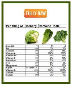 Good comparison of nutrients in iceberg, romaine, & kale. (FullyRaw.com Kristina Carrillo-Bucaram Rawfully Organic Co-op)