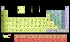 tabla periodica interactiva para rellenar tabla periodica dinamica tabla periodica completa tabla periodica elementos tabla periodica groups