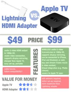 iPhone to TV - Lightning Adapter vs. Airplay
