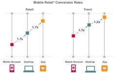 The next wave of #SEO mobile retail conversion rates app desktop mobile browser