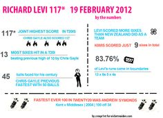 Richard Levi by the numbers Scores, Infographic, Numbers, Infographics, Visual Schedules