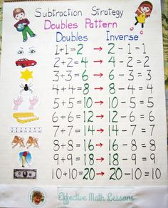 Subtraction Strategy - Doubles Pattern Once students know their doubles, learning these related subtraction facts is easy. To see a powerpoint math lesson on this topic click visit. Teaching Subtraction, Subtraction Strategies, Teaching Math, Subtraction Activities, Math Strategies, Maths, 1st Grade Math, Kindergarten Math, Grade 1