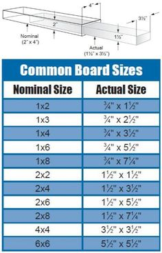 "Tuesday Tool Tip: Keep your eye on the size. | When you're building projects with dimensional lumber (2x4s, etc.), remember that the actual size of a board is always smaller than its ""nominal"" (stated) size. You can use this chart with common board sizes as a reference for your next project."